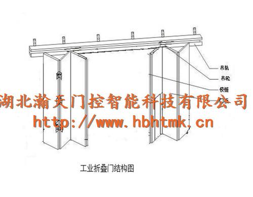 工业折叠门结构图